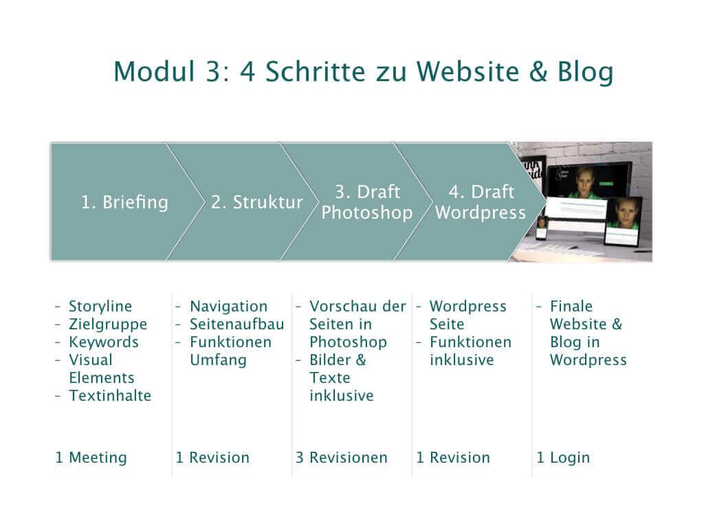 4 Schritte zu Website und Blog