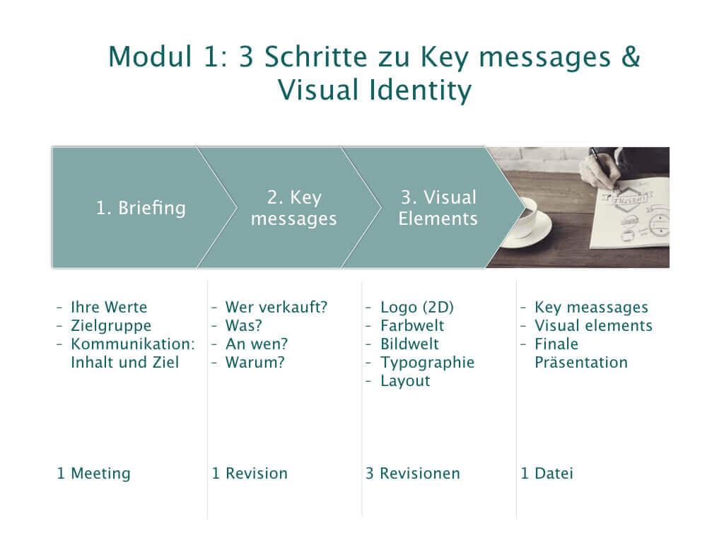 In 3 Schritten zur Visual Identity