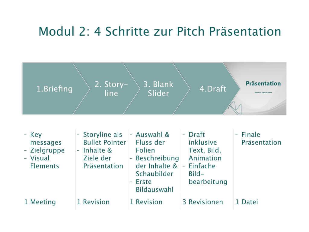 4 Schritte zur Pitch Präsentation