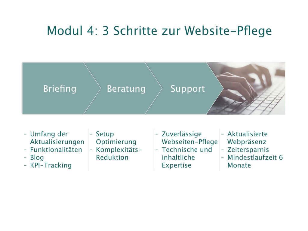 3 Schritte zur Website-Aktualisierung